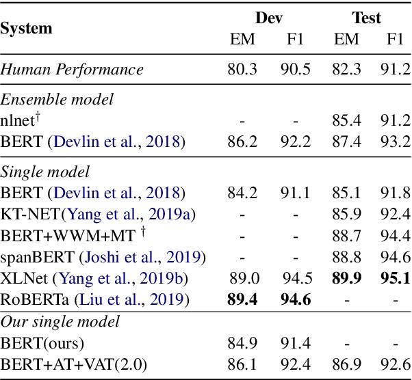 Figure 2 for Improving Machine Reading Comprehension via Adversarial Training