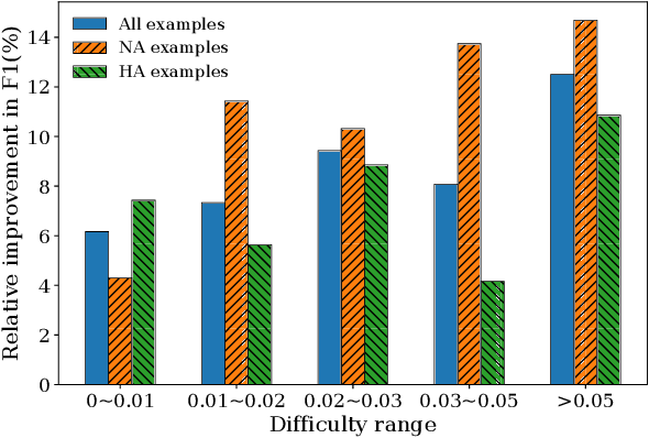 Figure 4 for Improving Machine Reading Comprehension via Adversarial Training