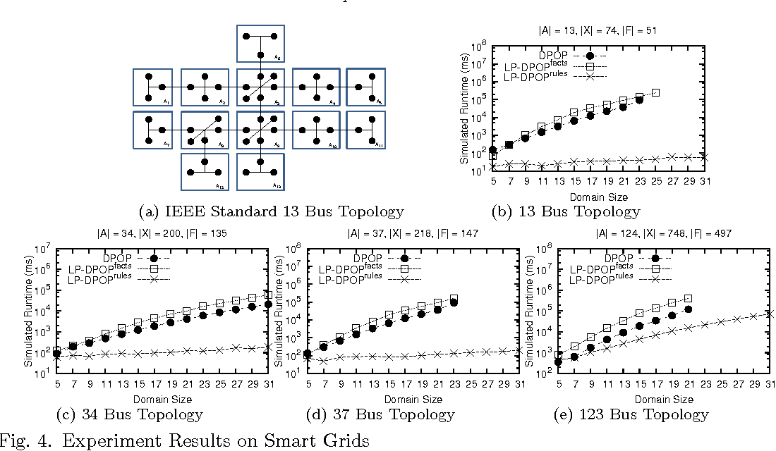 Figure 4 for Logic and Constraint Logic Programming for Distributed Constraint Optimization