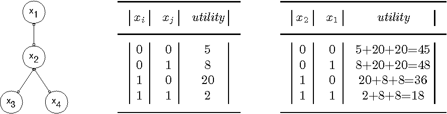 Figure 1 for Logic and Constraint Logic Programming for Distributed Constraint Optimization