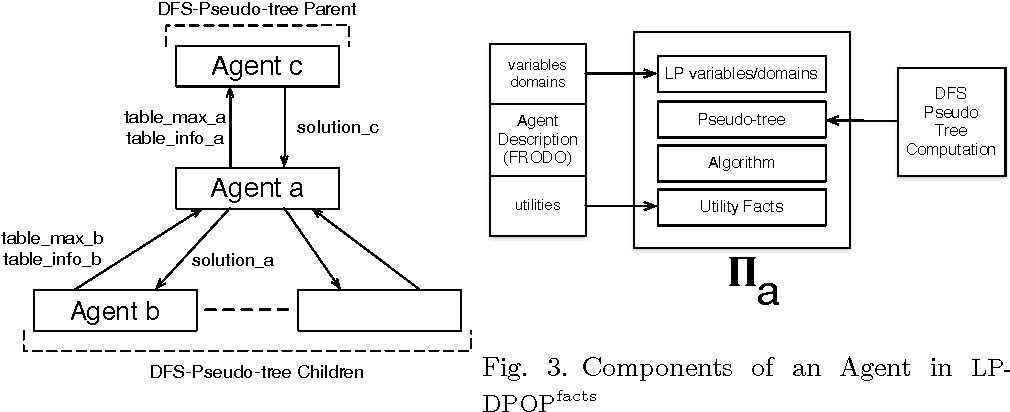 Figure 3 for Logic and Constraint Logic Programming for Distributed Constraint Optimization