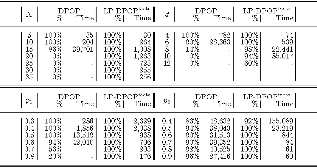 Figure 2 for Logic and Constraint Logic Programming for Distributed Constraint Optimization