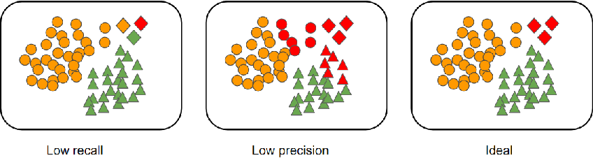 Figure 1 for SelectNet: Learning to Sample from the Wild for Imbalanced Data Training
