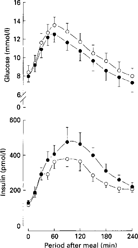 Figure 1 from Effect of alcohol on glucose, insulin, free
