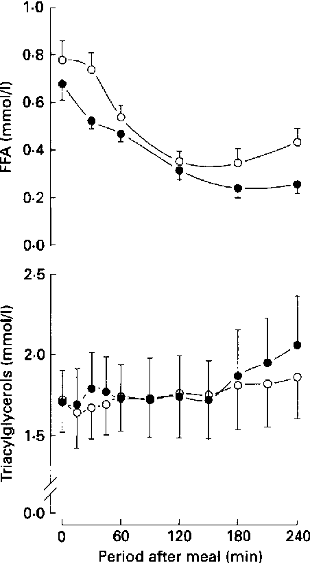 Figure 2 from Effect of alcohol on glucose, insulin, free
