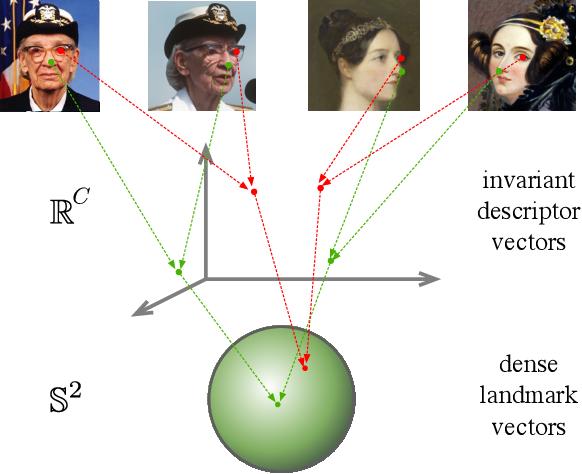 Figure 2 for Unsupervised Learning of Landmarks by Descriptor Vector Exchange