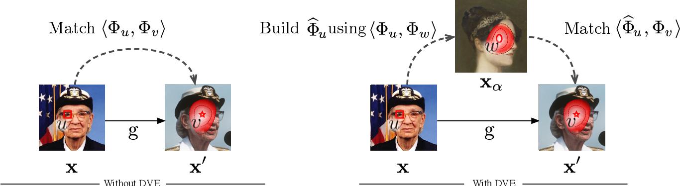 Figure 4 for Unsupervised Learning of Landmarks by Descriptor Vector Exchange