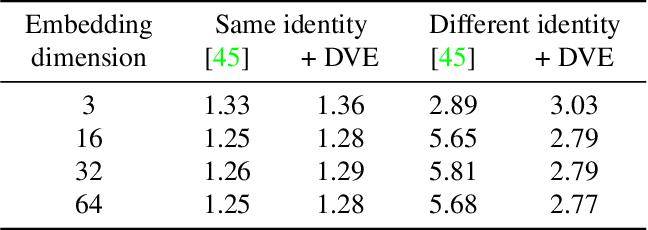 Figure 1 for Unsupervised Learning of Landmarks by Descriptor Vector Exchange