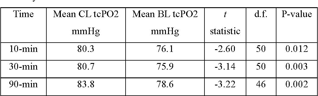 Table 1 from Transcutaneous Partial Pressure of Oxygen (tcPO2) as a