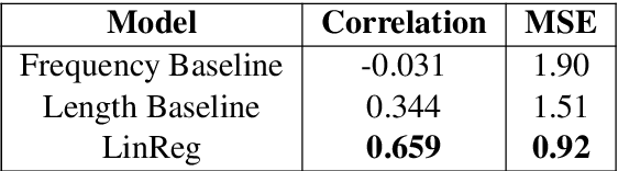 Figure 2 for Complexity-Weighted Loss and Diverse Reranking for Sentence Simplification