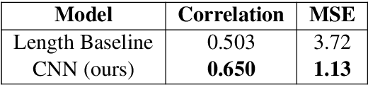 Figure 3 for Complexity-Weighted Loss and Diverse Reranking for Sentence Simplification