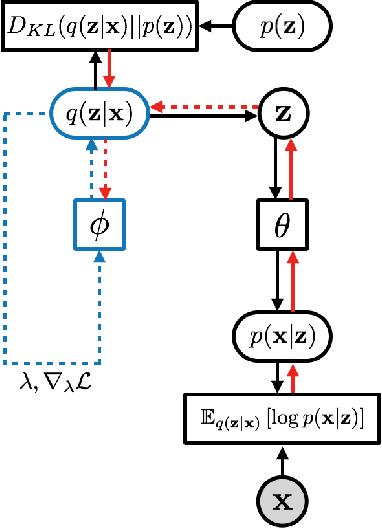 Figure 3 for Iterative Amortized Inference