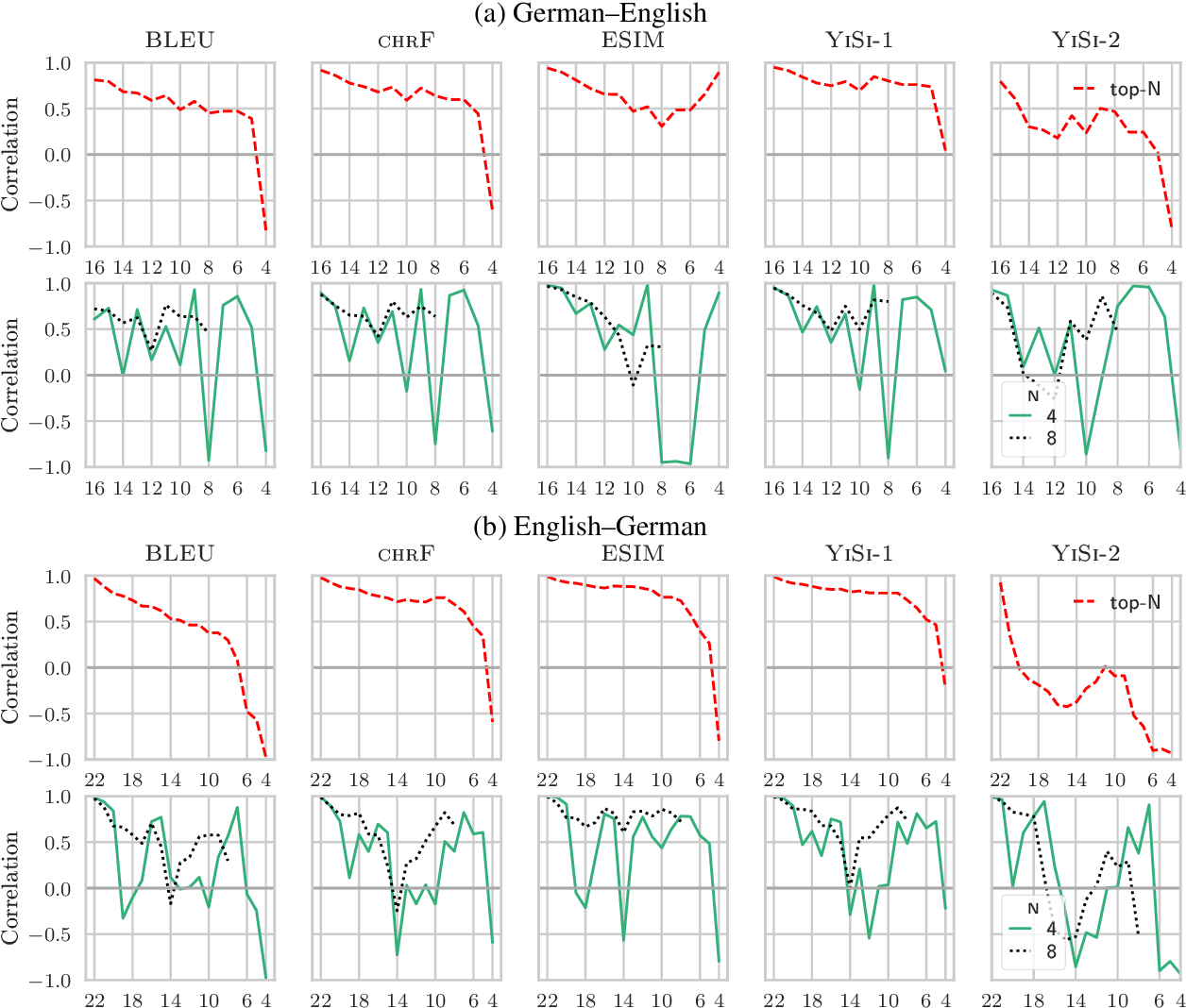 Figure 1 for Tangled up in BLEU: Reevaluating the Evaluation of Automatic Machine Translation Evaluation Metrics