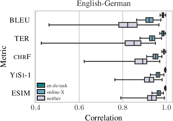 Figure 3 for Tangled up in BLEU: Reevaluating the Evaluation of Automatic Machine Translation Evaluation Metrics