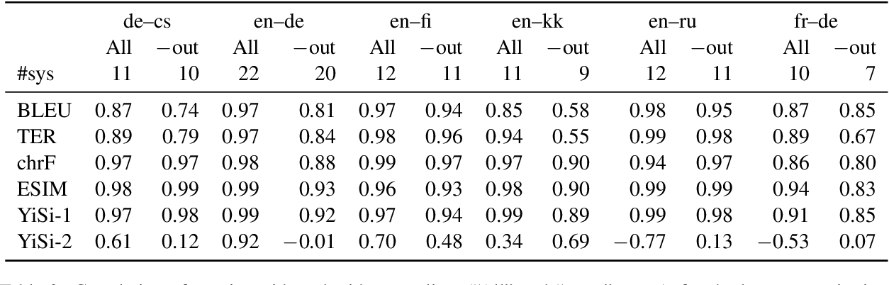 Figure 4 for Tangled up in BLEU: Reevaluating the Evaluation of Automatic Machine Translation Evaluation Metrics