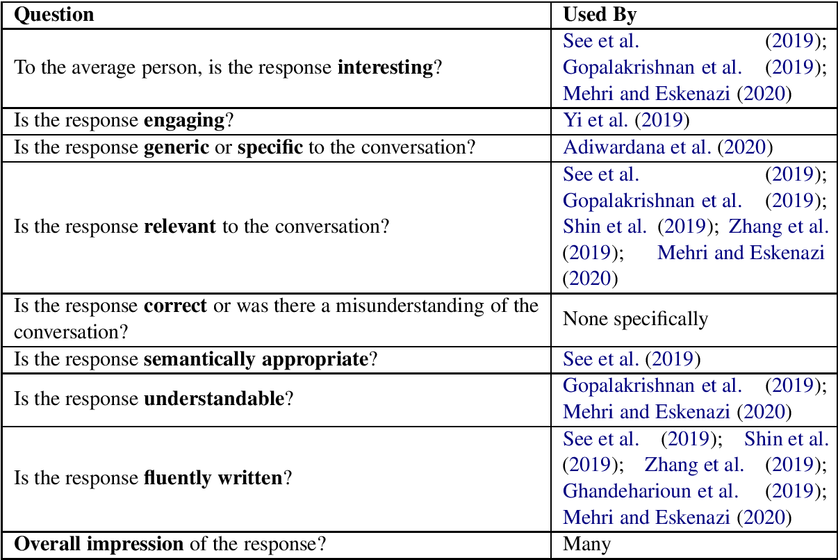 Figure 1 for Unsupervised Evaluation of Interactive Dialog with DialoGPT