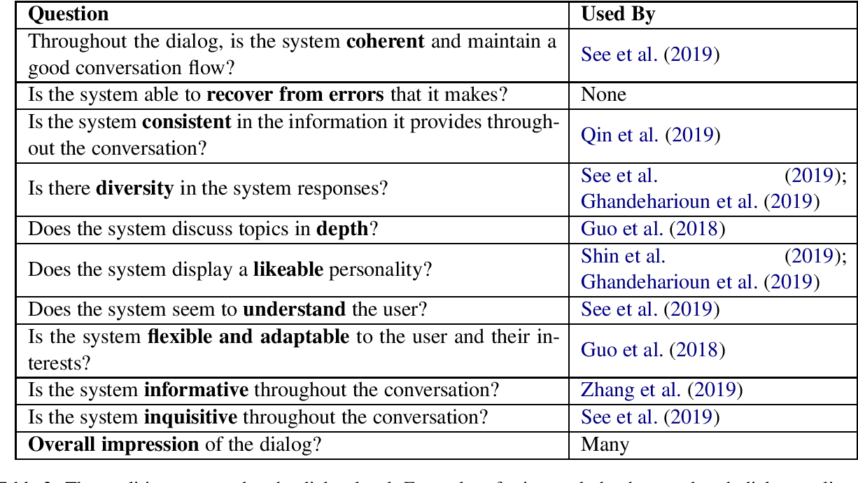 Figure 2 for Unsupervised Evaluation of Interactive Dialog with DialoGPT
