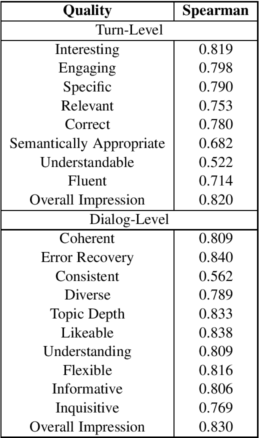 Figure 3 for Unsupervised Evaluation of Interactive Dialog with DialoGPT
