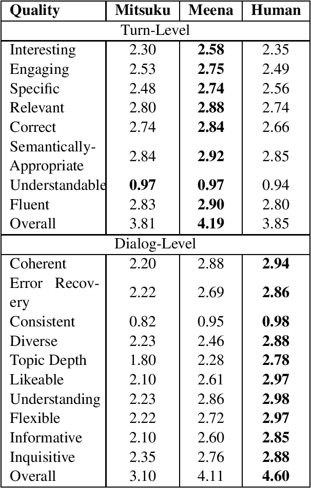 Figure 4 for Unsupervised Evaluation of Interactive Dialog with DialoGPT