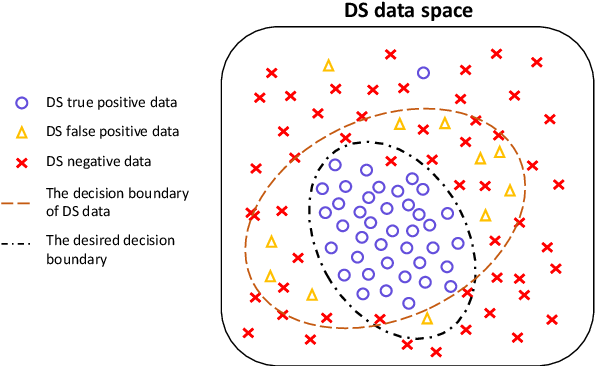 Figure 1 for DSGAN: Generative Adversarial Training for Distant Supervision Relation Extraction