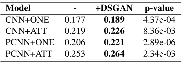 Figure 4 for DSGAN: Generative Adversarial Training for Distant Supervision Relation Extraction