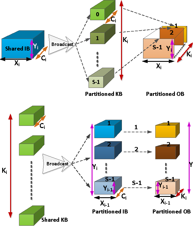 Figure 3 for A Systematic Approach to Blocking Convolutional Neural Networks