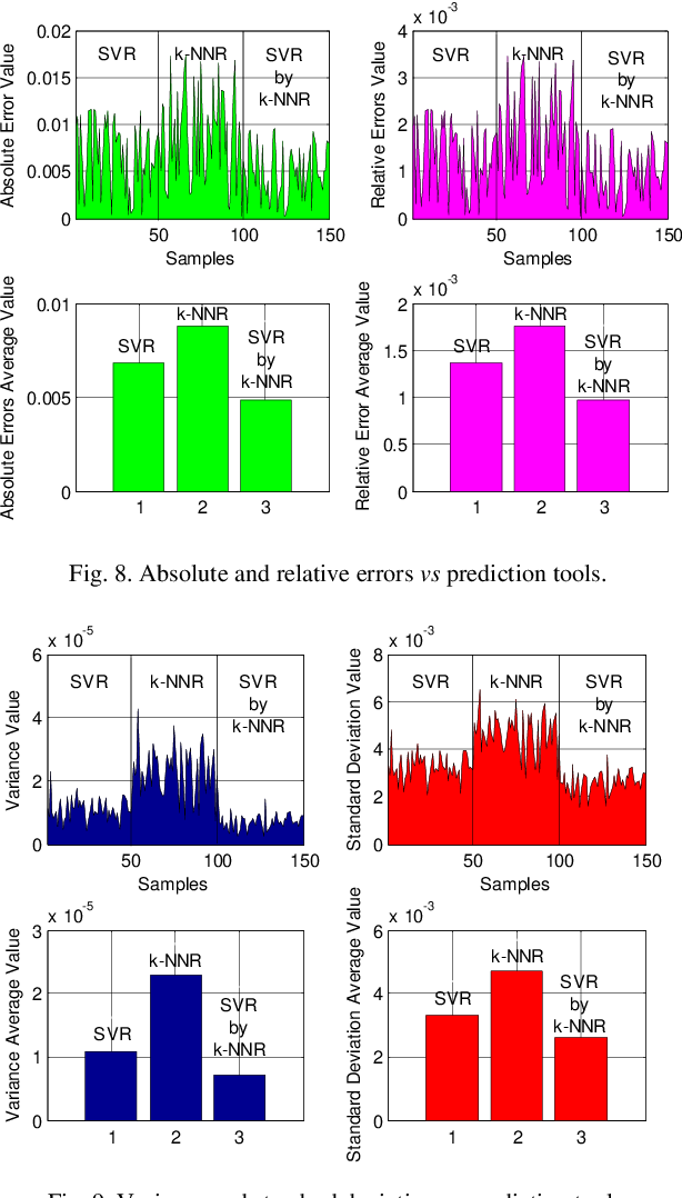 Fig. 8. Absolute and relative errors vs prediction tools.