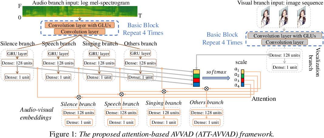 Figure 1 for Attention-based cross-modal fusion for audio-visual voice activity detection in musical video streams