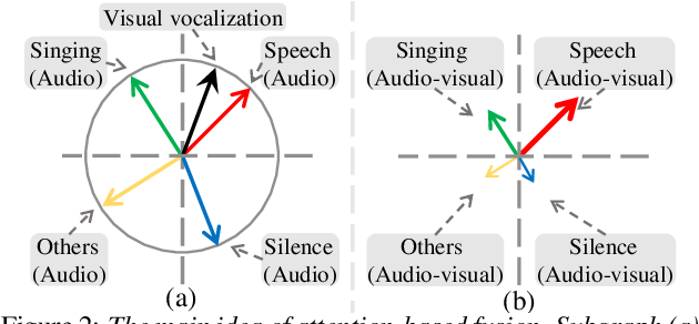 Figure 3 for Attention-based cross-modal fusion for audio-visual voice activity detection in musical video streams