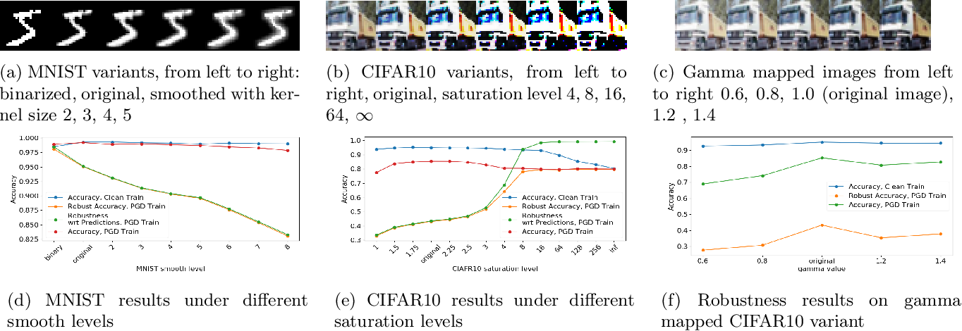 Figure 1 for On the Sensitivity of Adversarial Robustness to Input Data Distributions