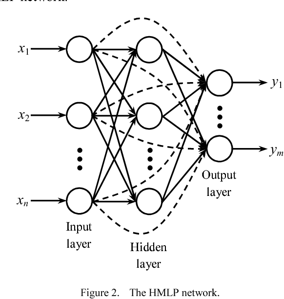 Figure 2 From Hybrid Multilayered Perceptron Network For
