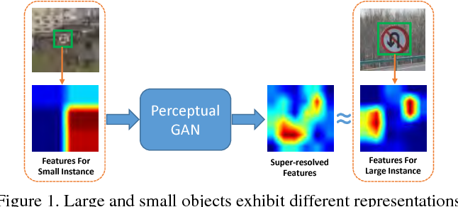 Figure 1 for Perceptual Generative Adversarial Networks for Small Object Detection