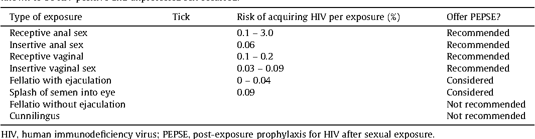 Post exposure prophylaxis after sexual exposure pepse for hiv