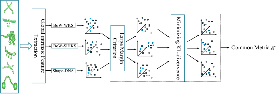 Figure 1 for Multi-feature Distance Metric Learning for Non-rigid 3D Shape Retrieval
