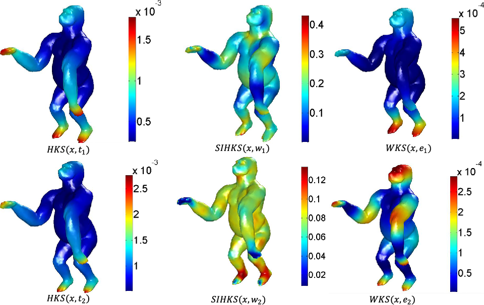 Figure 3 for Multi-feature Distance Metric Learning for Non-rigid 3D Shape Retrieval