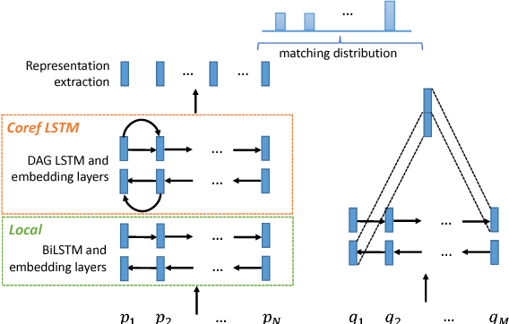 Figure 4 for Exploring Graph-structured Passage Representation for Multi-hop Reading Comprehension with Graph Neural Networks