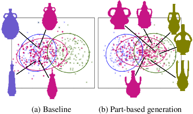 """Figure 1 for Learning to Generate the """"Unseen"""" via Part Synthesis and Composition"""