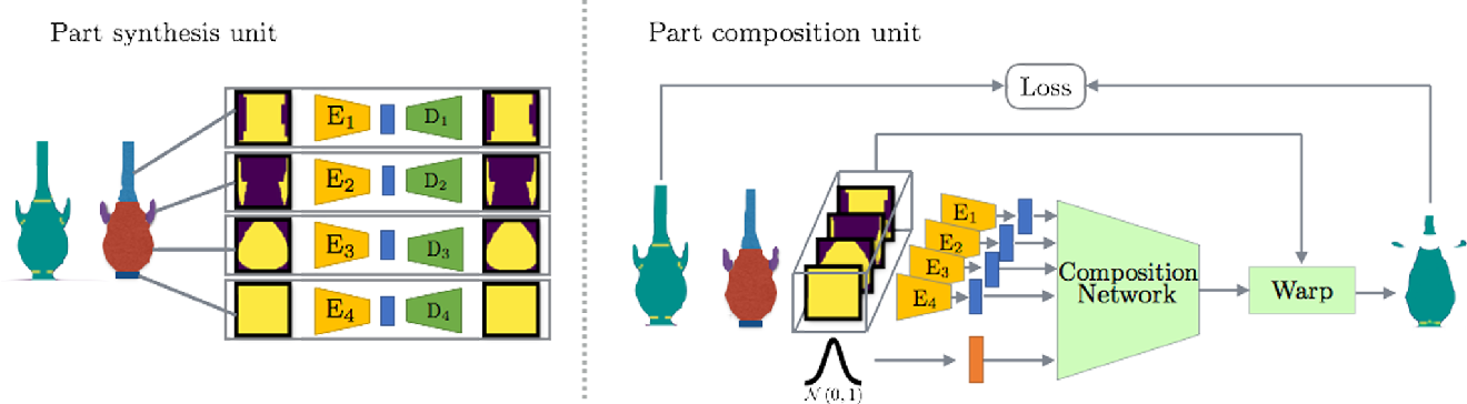 """Figure 3 for Learning to Generate the """"Unseen"""" via Part Synthesis and Composition"""