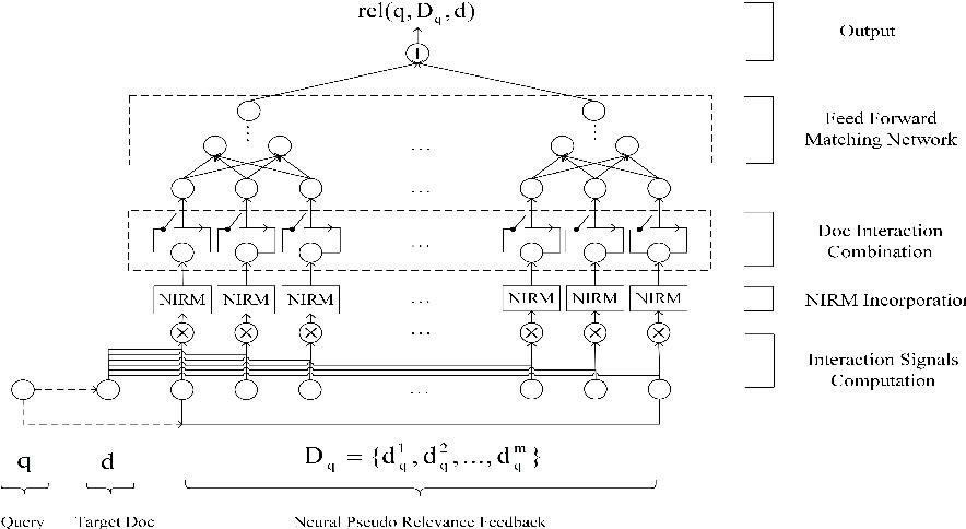 Figure 1 for NPRF: A Neural Pseudo Relevance Feedback Framework for Ad-hoc Information Retrieval