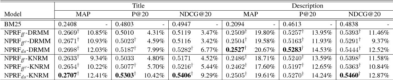 Figure 2 for NPRF: A Neural Pseudo Relevance Feedback Framework for Ad-hoc Information Retrieval