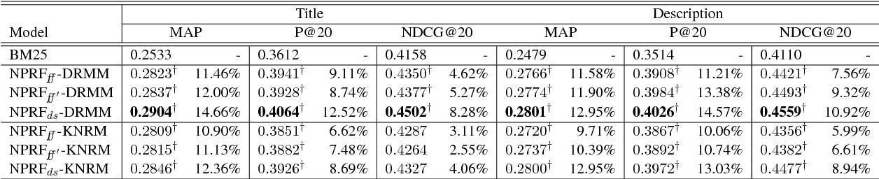 Figure 3 for NPRF: A Neural Pseudo Relevance Feedback Framework for Ad-hoc Information Retrieval