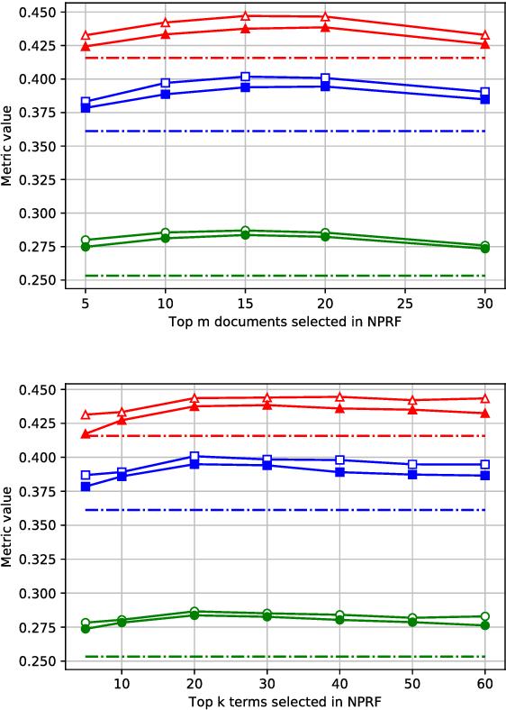 Figure 4 for NPRF: A Neural Pseudo Relevance Feedback Framework for Ad-hoc Information Retrieval
