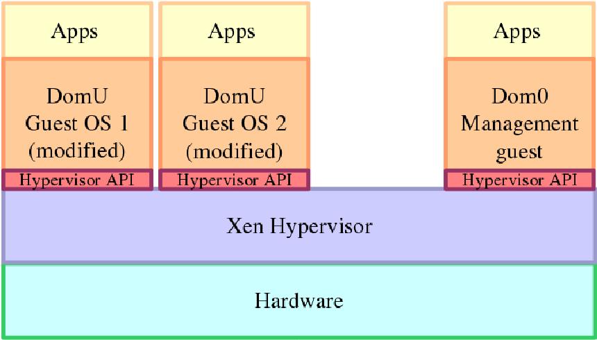 Figure 2 3 from Virtual Distro Dispatcher, a Desktop-as-a