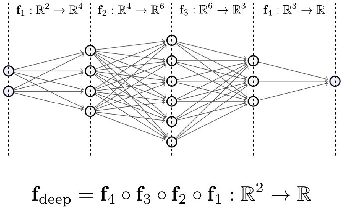 Figure 1 for Deep Neural Networks with Trainable Activations and Controlled Lipschitz Constant
