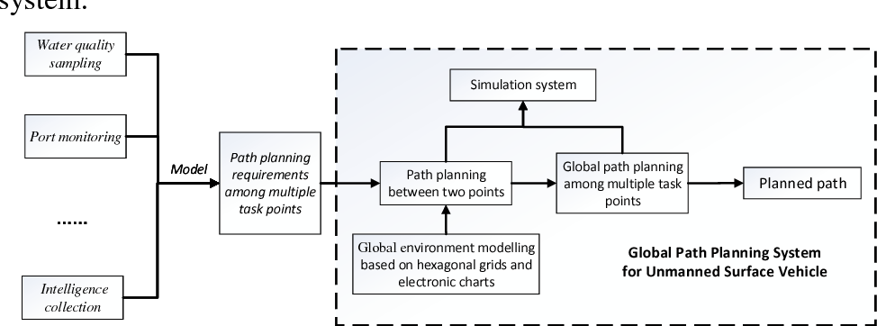 Figure 1 for Design and Implementation of Global Path Planning System for Unmanned Surface Vehicle among Multiple Task Points