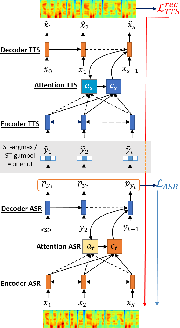 Figure 1 for VQVAE Unsupervised Unit Discovery and Multi-scale Code2Spec Inverter for Zerospeech Challenge 2019