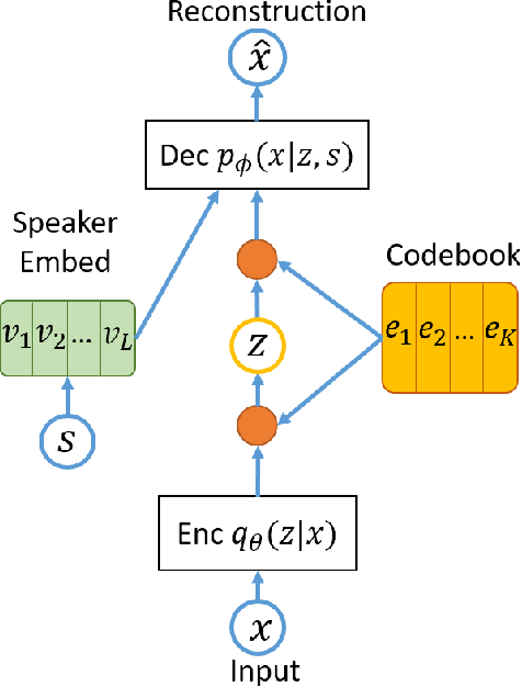 Figure 2 for VQVAE Unsupervised Unit Discovery and Multi-scale Code2Spec Inverter for Zerospeech Challenge 2019