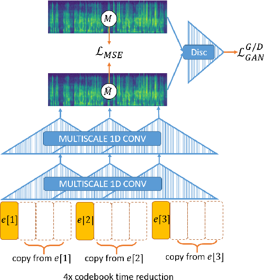 Figure 3 for VQVAE Unsupervised Unit Discovery and Multi-scale Code2Spec Inverter for Zerospeech Challenge 2019