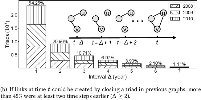 Figure 1 for Learning Attribute-Structure Co-Evolutions in Dynamic Graphs