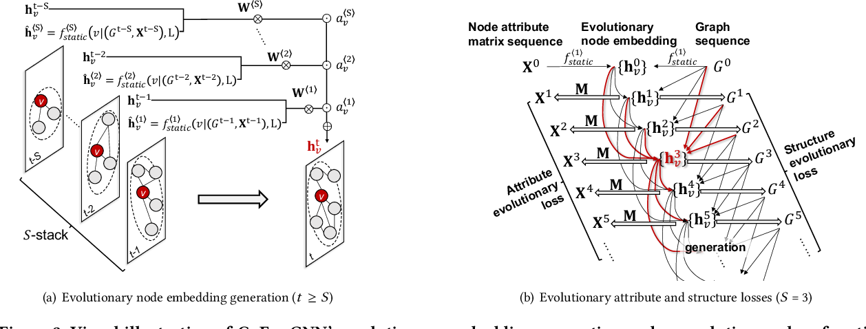 Figure 4 for Learning Attribute-Structure Co-Evolutions in Dynamic Graphs